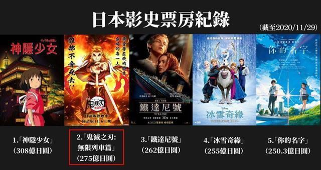 台湾日本映画興行収入